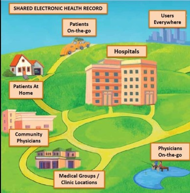 EHR Graphic Revised